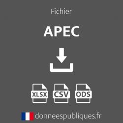 Fichier des agences de l'APEC