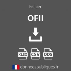 Fichier des Office français de l'immigration et de l'intégration