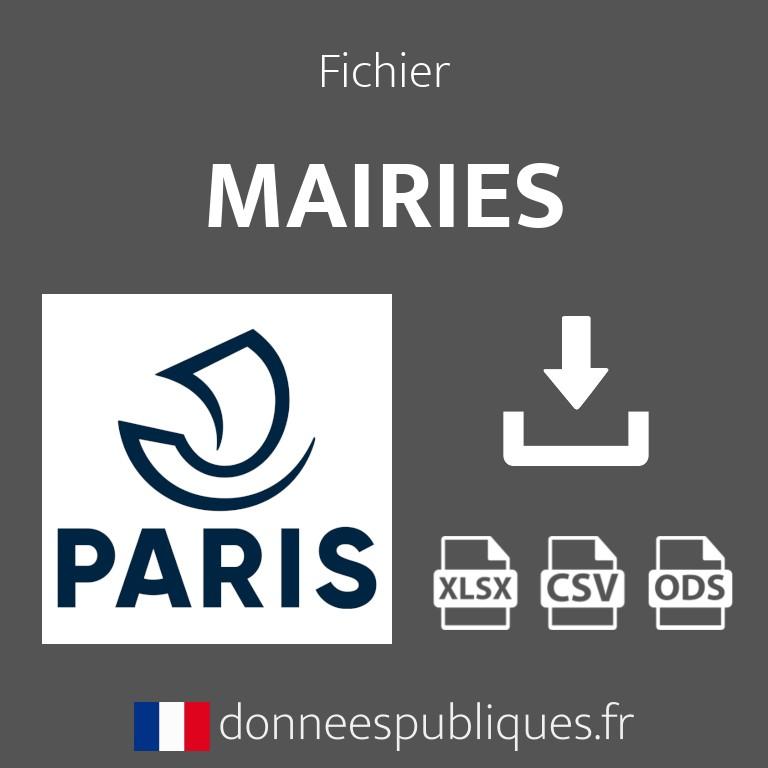 Emails des mairies du département de Paris (75)