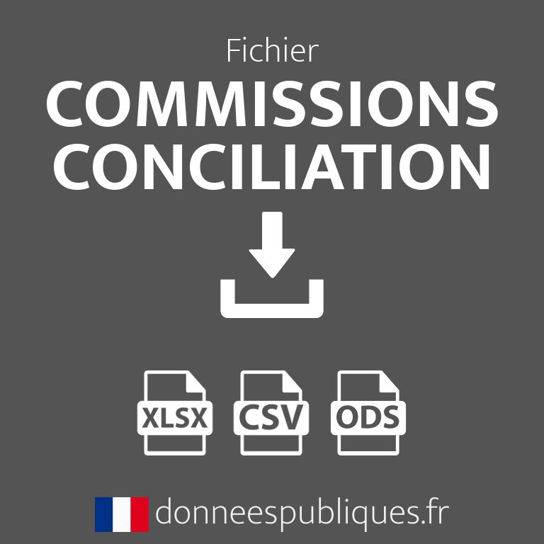 Fichier des Commissions départementale de conciliation