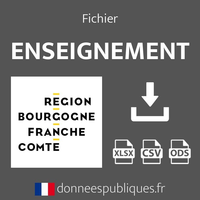 Emails de l'enseignement public et privé en région Bourgogne-Franche-Comté