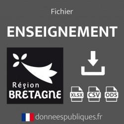 Fichier emails de l'enseignement public et privé de la région Bretagne