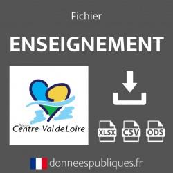 Fichier emails de l'enseignement public et privé de la région Centre-Val de Loire