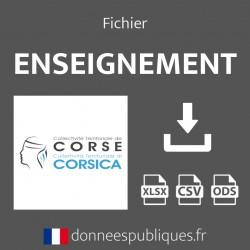 Fichier emails de l'enseignement public et privé de la région Corse