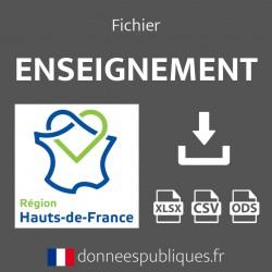 Emails de l'enseignement public et privé en région Hauts-de-France