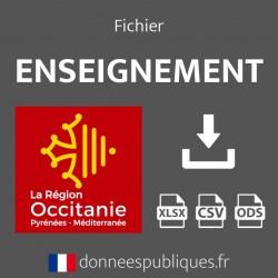 Fichier emails de l'enseignement public et privé de la région Occitanie