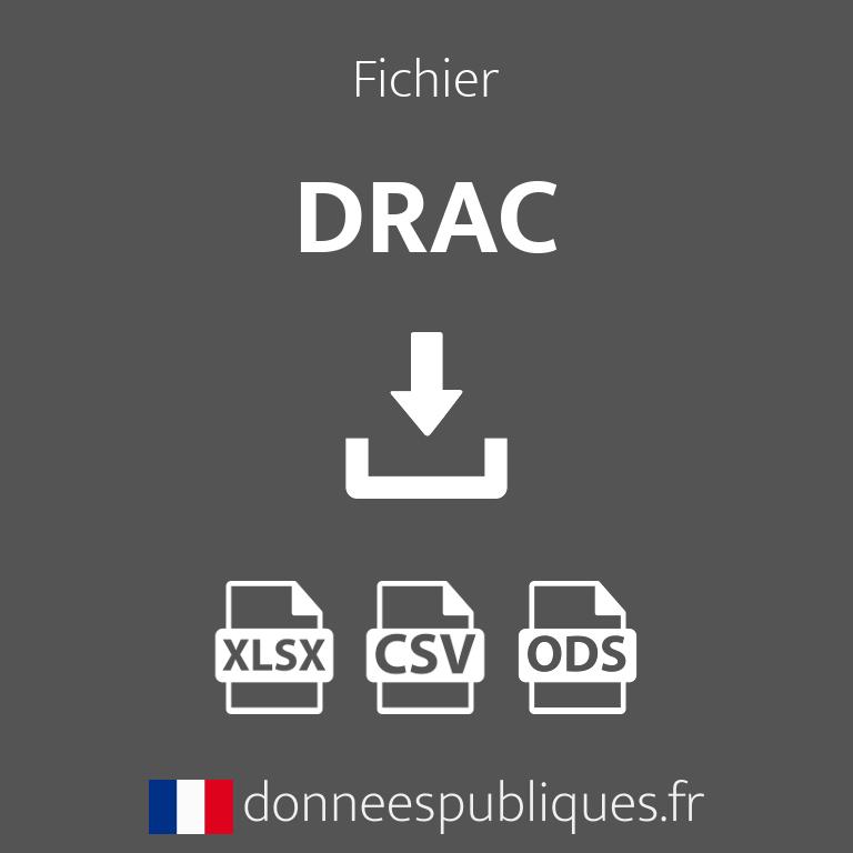 Fichier des DRAC